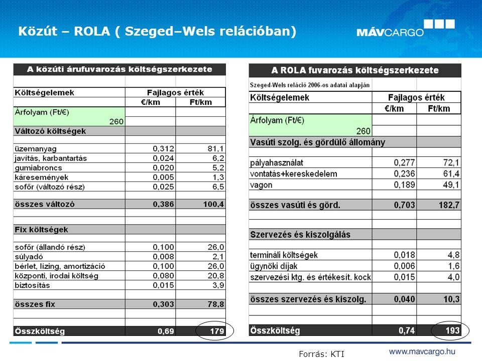 RO-LA forgalom /3 Forrás: KTI Közút – ROLA ( Szeged–Wels relációban)