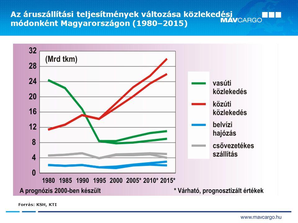 Az áruszállítási teljesítmények változása közlekedési módonként Magyarországon (1980–2015) Forrás: KSH, KTI