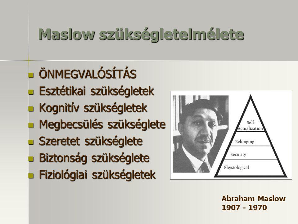 Maslow szükségletelmélete ÖNMEGVALÓSÍTÁS ÖNMEGVALÓSÍTÁS Esztétikai szükségletek Esztétikai szükségletek Kognitív szükségletek Kognitív szükségletek Megbecsülés szükséglete Megbecsülés szükséglete Szeretet szükséglete Szeretet szükséglete Biztonság szükséglete Biztonság szükséglete Fiziológiai szükségletek Fiziológiai szükségletek Abraham Maslow 1907 - 1970