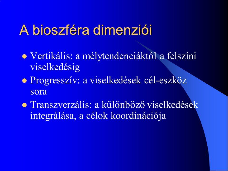 A bioszféra dimenziói Vertikális: a mélytendenciáktól a felszíni viselkedésig Progresszív: a viselkedések cél-eszköz sora Transzverzális: a különböző viselkedések integrálása, a célok koordinációja