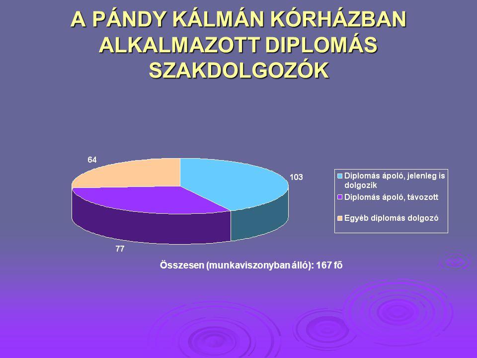 A PÁNDY KÁLMÁN KÓRHÁZBAN ALKALMAZOTT DIPLOMÁS SZAKDOLGOZÓK Összesen (munkaviszonyban álló): 167 fő