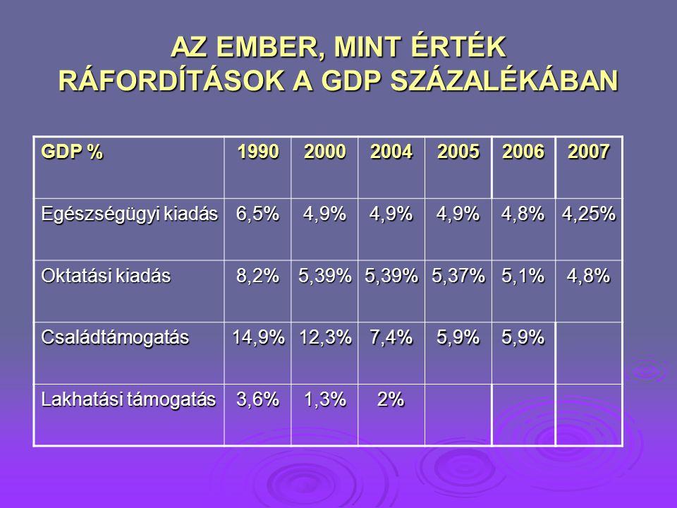 AZ EMBER, MINT ÉRTÉK RÁFORDÍTÁSOK A GDP SZÁZALÉKÁBAN GDP % 199020002004200520062007 Egészségügyi kiadás 6,5%4,9%4,9%4,9%4,8%4,25% Oktatási kiadás 8,2%