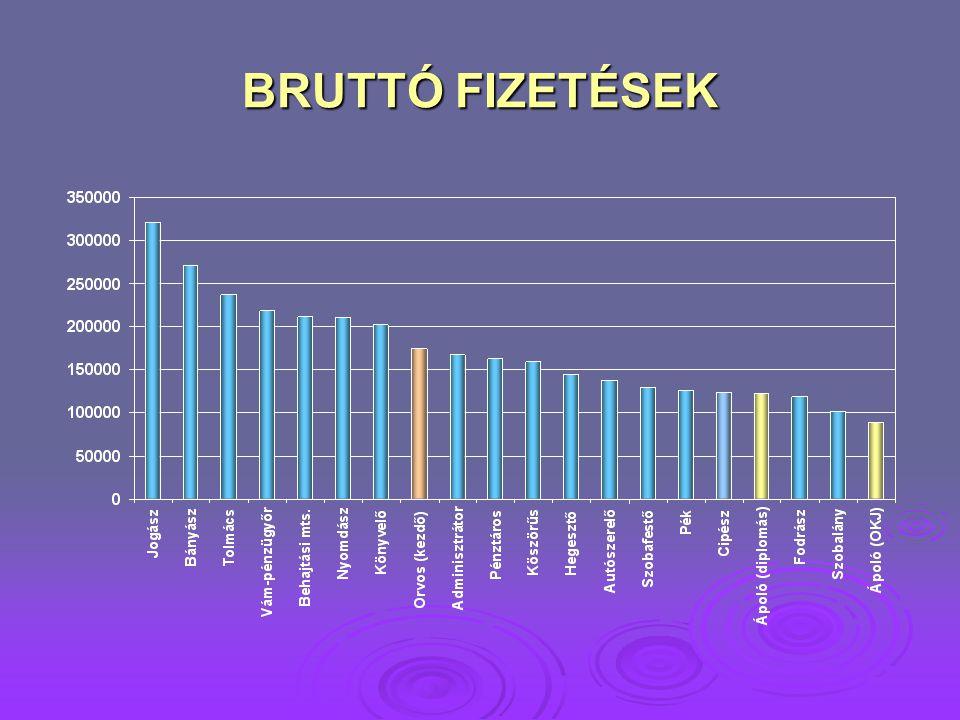 BRUTTÓ FIZETÉSEK