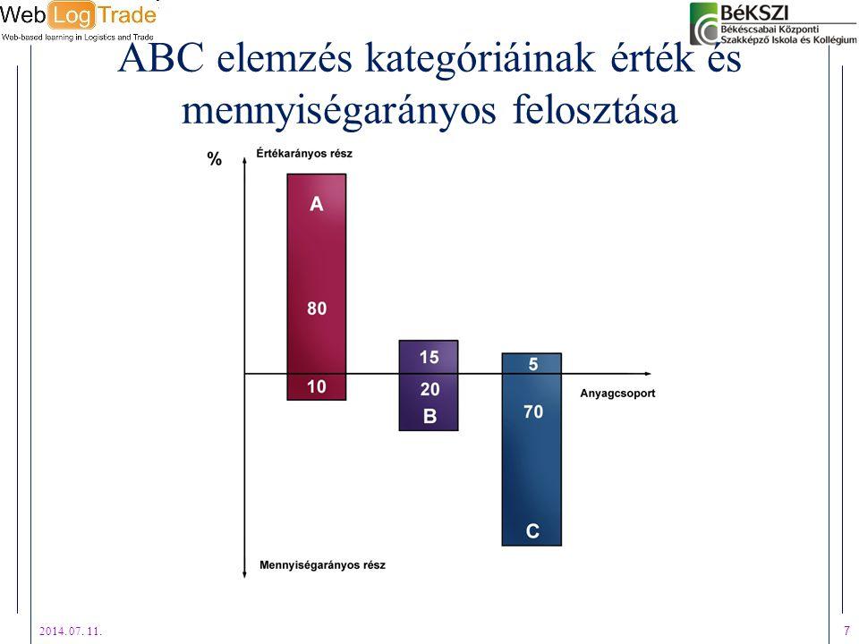 ABC elemzés kategóriáinak érték és mennyiségarányos felosztása 2014. 07. 11. 7
