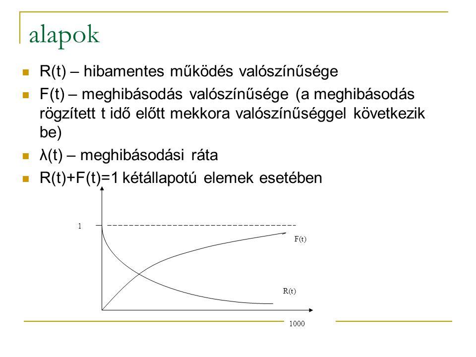 alapok R(t) – hibamentes működés valószínűsége F(t) – meghibásodás valószínűsége (a meghibásodás rögzített t idő előtt mekkora valószínűséggel követke