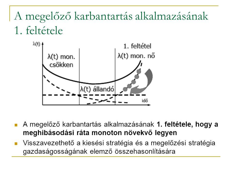 A megelőző karbantartás alkalmazásának 1. feltétele A megelőző karbantartás alkalmazásának 1. feltétele, hogy a meghibásodási ráta monoton növekvő leg