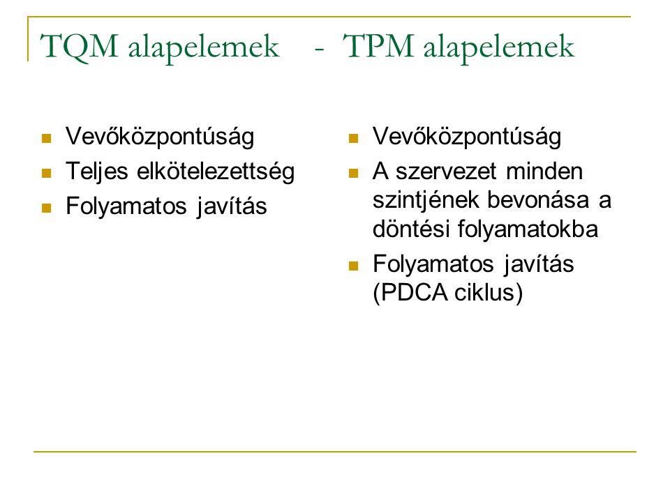 TQM alapelemek - TPM alapelemek Vevőközpontúság Teljes elkötelezettség Folyamatos javítás Vevőközpontúság A szervezet minden szintjének bevonása a dön