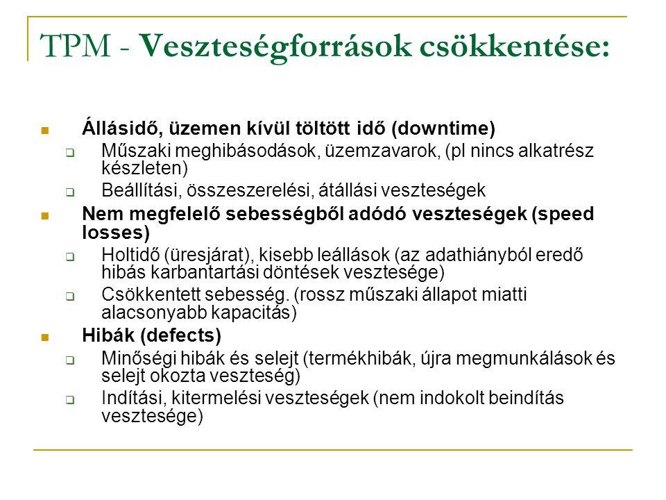 TPM - Veszteségforrások csökkentése: Állásidő, üzemen kívül töltött idő (downtime)  Műszaki meghibásodások, üzemzavarok, (pl nincs alkatrész készlete