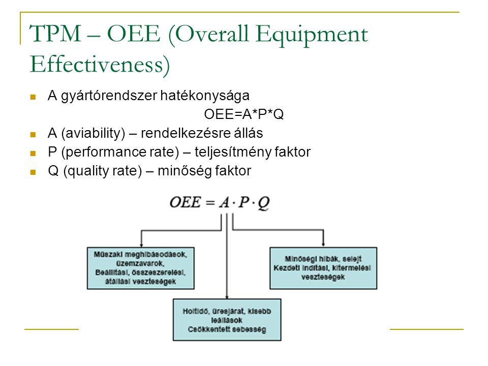 TPM – OEE (Overall Equipment Effectiveness) A gyártórendszer hatékonysága OEE=A*P*Q A (aviability) – rendelkezésre állás P (performance rate) – teljes