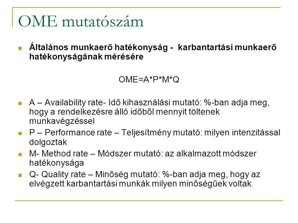 OME mutatószám Általános munkaerő hatékonyság - karbantartási munkaerő hatékonyságának mérésére OME=A*P*M*Q A – Availability rate- Idő kihasználási mu