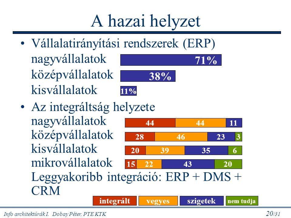 Info architektúrák I. Dobay Péter, PTE KTK 20 /31 A hazai helyzet Vállalatirányítási rendszerek (ERP) nagyvállalatok középvállalatok kisvállalatok Az
