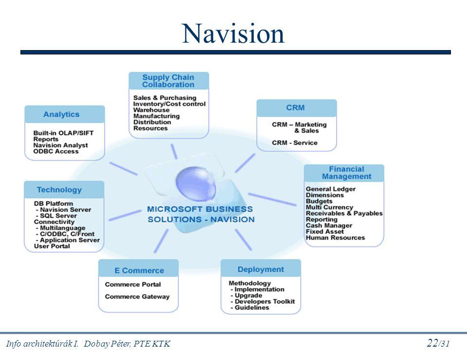 Info architektúrák I. Dobay Péter, PTE KTK 22 /31 Navision