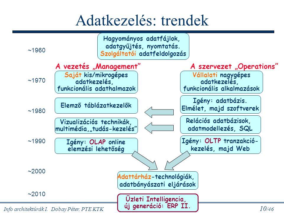 Info architektúrák I. Dobay Péter, PTE KTK 10 /46 Adatkezelés: trendek Hagyományos adatfájlok, adatgyűjtés, nyomtatás. Szolgáltatói adatfeldolgozás Vá