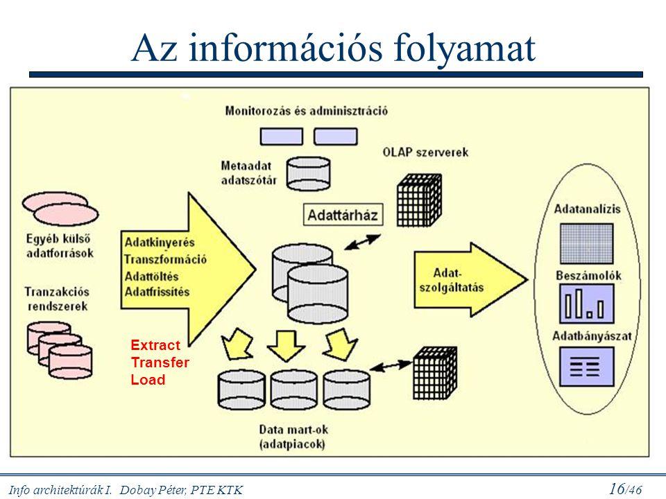 Info architektúrák I. Dobay Péter, PTE KTK 16 /46 Az információs folyamat Extract Transfer Load