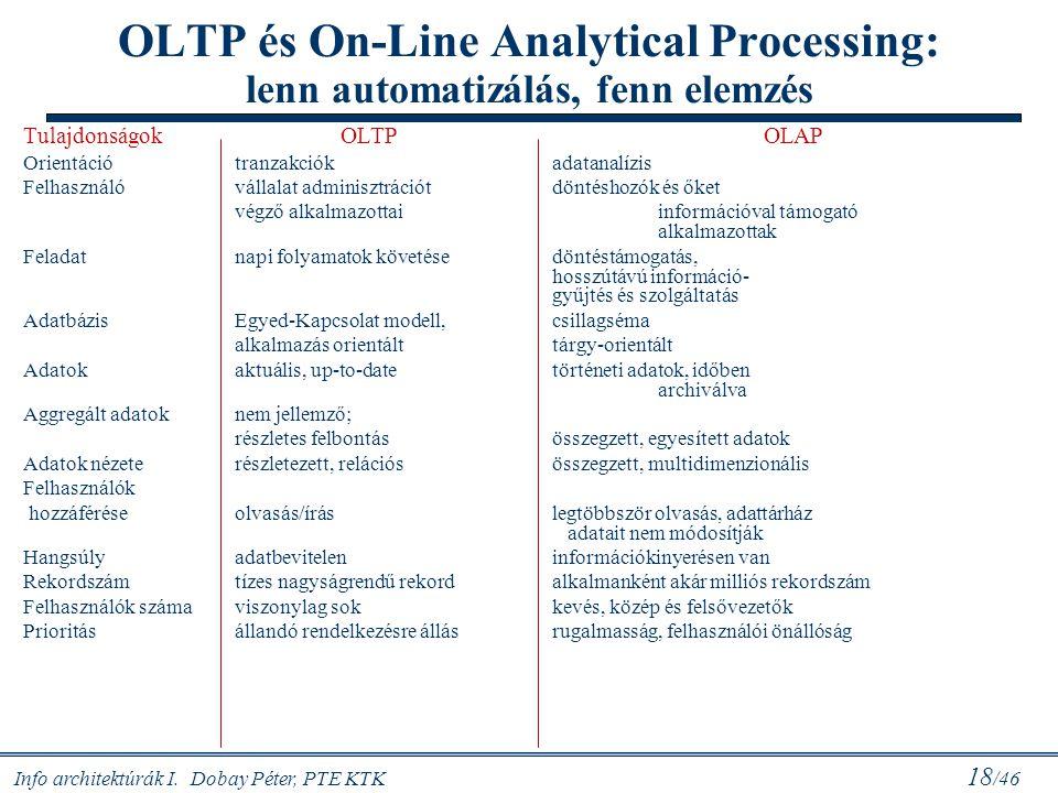 Info architektúrák I. Dobay Péter, PTE KTK 18 /46 OLTP és On-Line Analytical Processing: lenn automatizálás, fenn elemzés TulajdonságokOLTPOLAP Orient