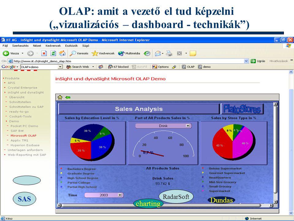 "Info architektúrák I. Dobay Péter, PTE KTK 23 /46 OLAP: amit a vezető el tud képzelni (""vizualizációs – dashboard - technikák"") SAS RadarSoft charting"