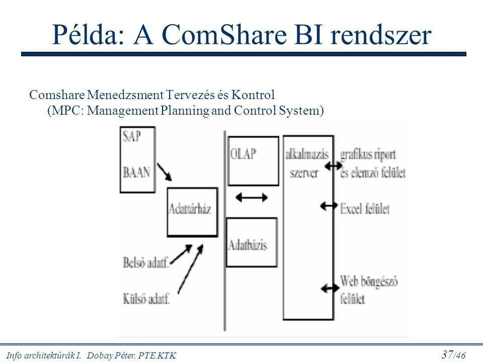 Info architektúrák I. Dobay Péter, PTE KTK 37 /46 Példa: A ComShare BI rendszer Comshare Menedzsment Tervezés és Kontrol (MPC: Management Planning and