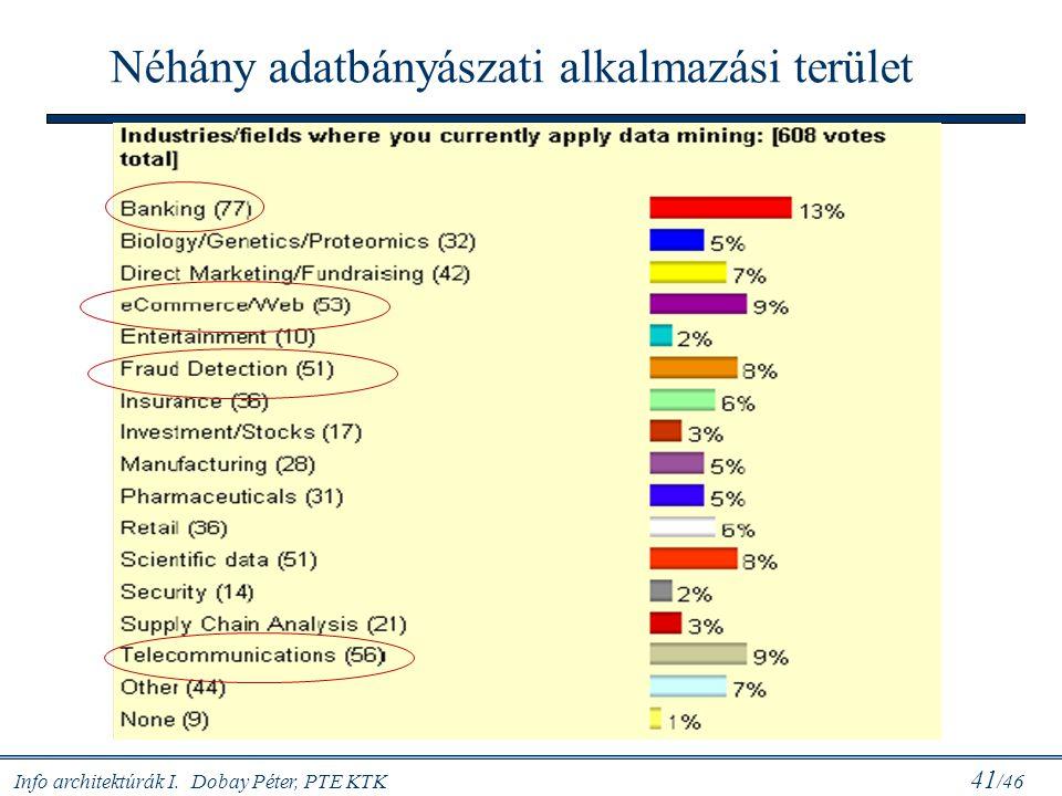Info architektúrák I. Dobay Péter, PTE KTK 41 /46 Néhány adatbányászati alkalmazási terület