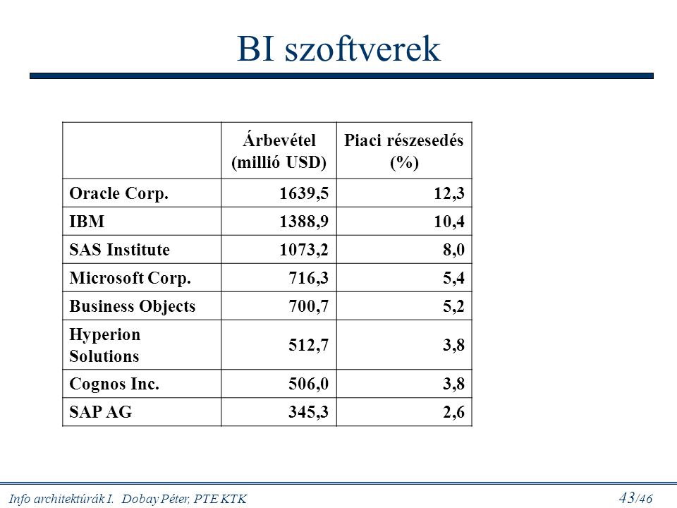 Info architektúrák I. Dobay Péter, PTE KTK 43 /46 BI szoftverek Árbevétel (millió USD) Piaci részesedés (%) Oracle Corp.1639,512,3 IBM1388,910,4 SAS I