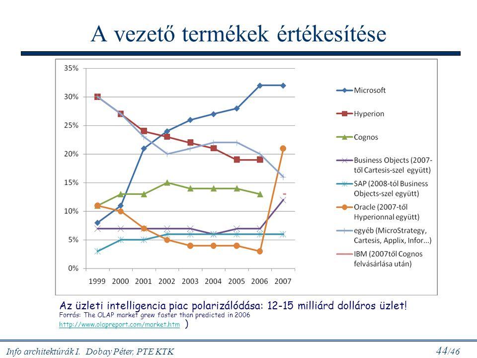 Info architektúrák I. Dobay Péter, PTE KTK 44 /46 A vezető termékek értékesítése Az üzleti intelligencia piac polarizálódása: 12-15 milliárd dolláros