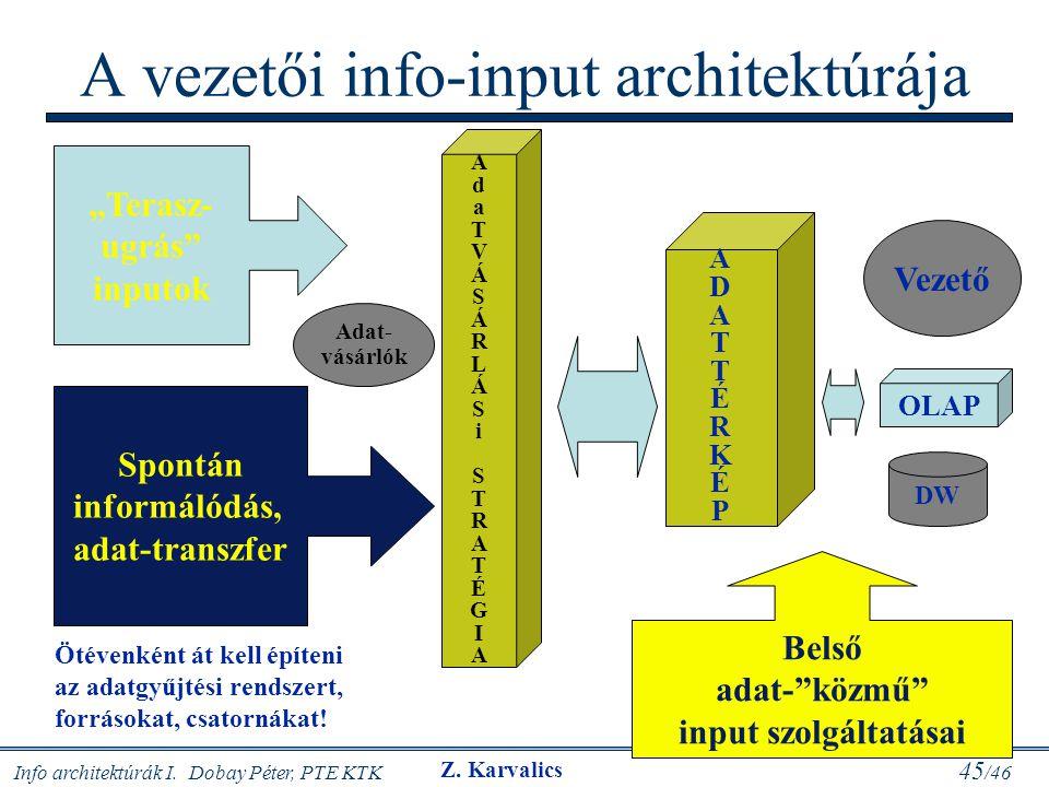 """Info architektúrák I. Dobay Péter, PTE KTK 45 /46 A vezetői info-input architektúrája Spontán informálódás, adat-transzfer """"Terasz- ugrás"""" inputok Bel"""