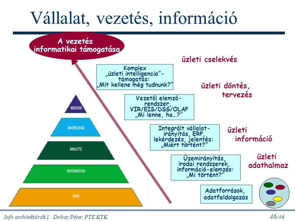 Info architektúrák I. Dobay Péter, PTE KTK 46 /46 Vállalat, vezetés, információ A vezetés informatikai támogatása Adatforrások, adatfeldolgozás Üzemir