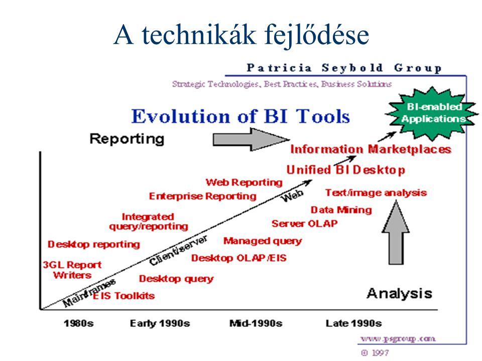 Info architektúrák I. Dobay Péter, PTE KTK 48 /46 A technikák fejlődése