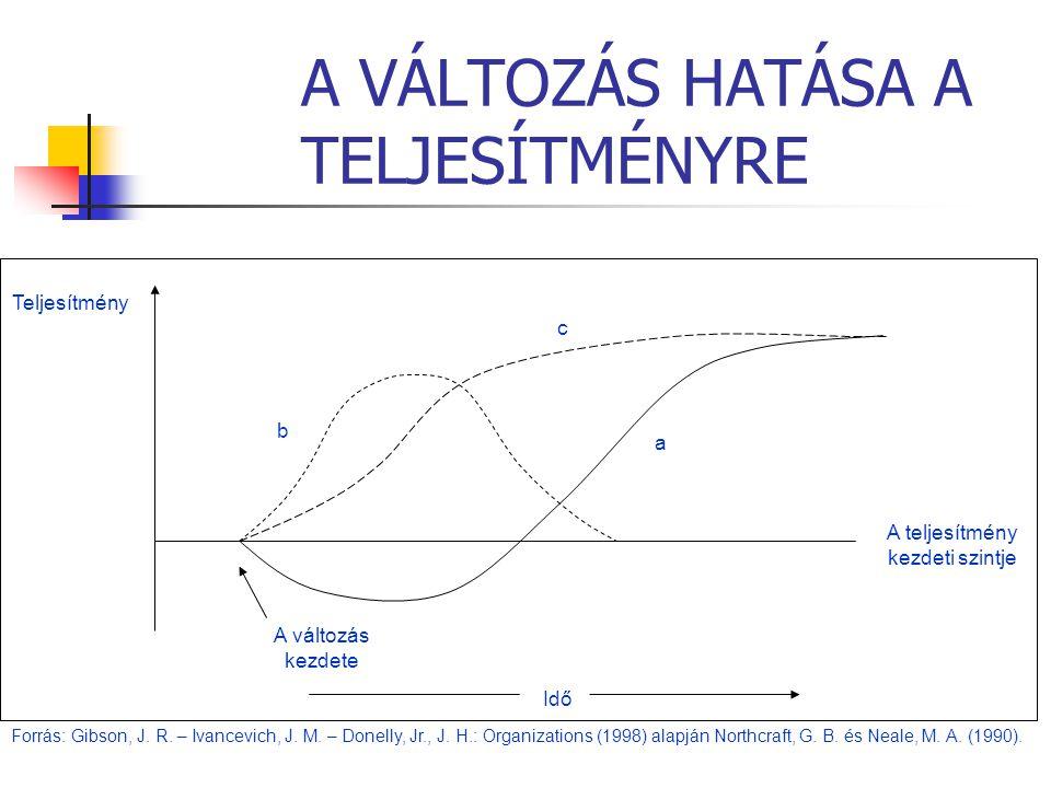 A VÁLTOZÁS HATÁSA A TELJESÍTMÉNYRE A teljesítmény kezdeti szintje A változás kezdete Idő b c a Teljesítmény Forrás: Gibson, J. R. – Ivancevich, J. M.