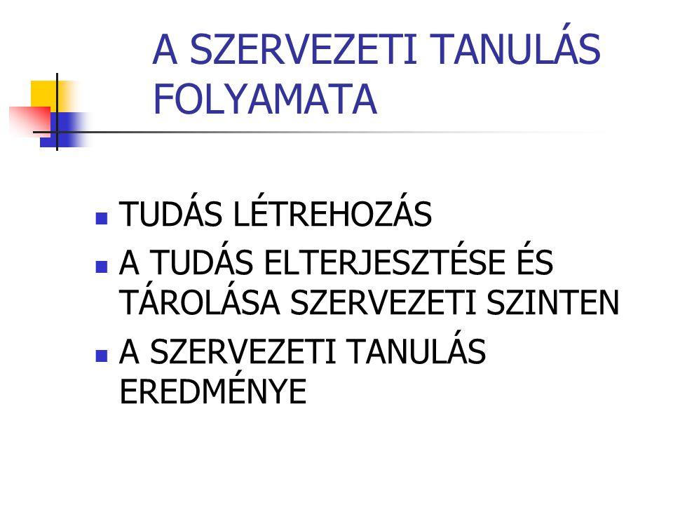 A SZERVEZETI TANULÁS FOLYAMATA TUDÁS LÉTREHOZÁS A TUDÁS ELTERJESZTÉSE ÉS TÁROLÁSA SZERVEZETI SZINTEN A SZERVEZETI TANULÁS EREDMÉNYE