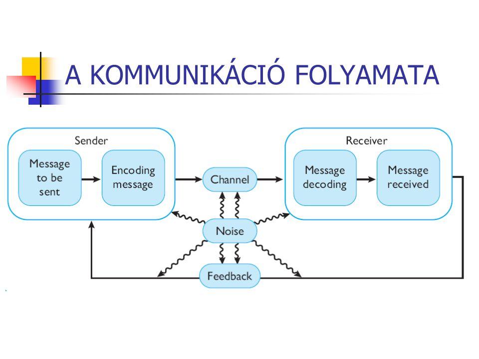 A KOMMUNIKÁCIÓ FOLYAMATA