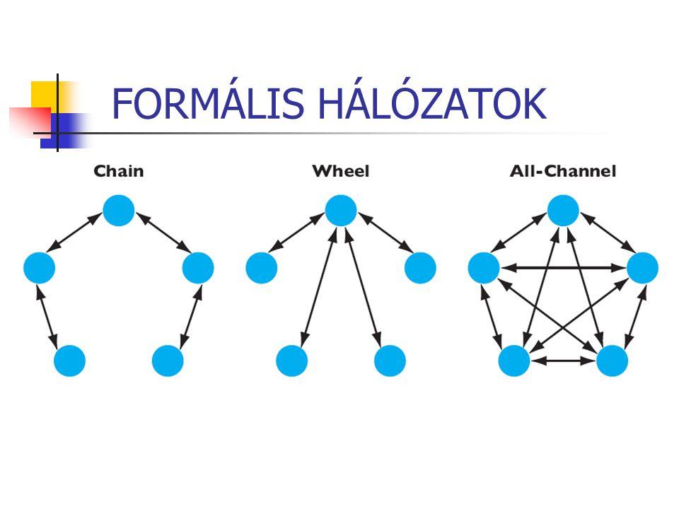FORMÁLIS HÁLÓZATOK