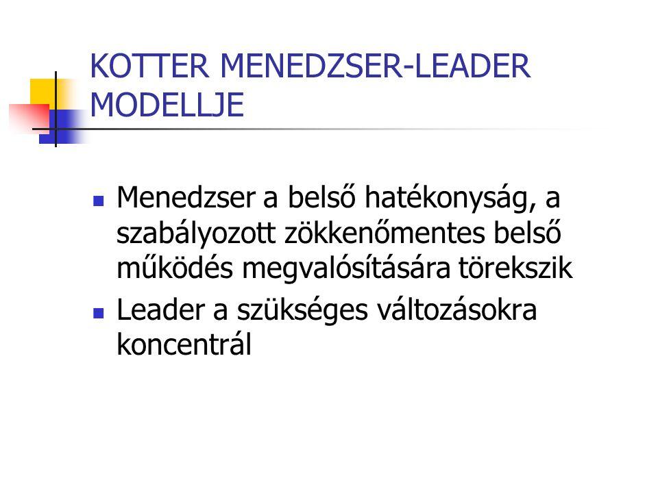 KOTTER MENEDZSER-LEADER MODELLJE Menedzser a belső hatékonyság, a szabályozott zökkenőmentes belső működés megvalósítására törekszik Leader a szüksége