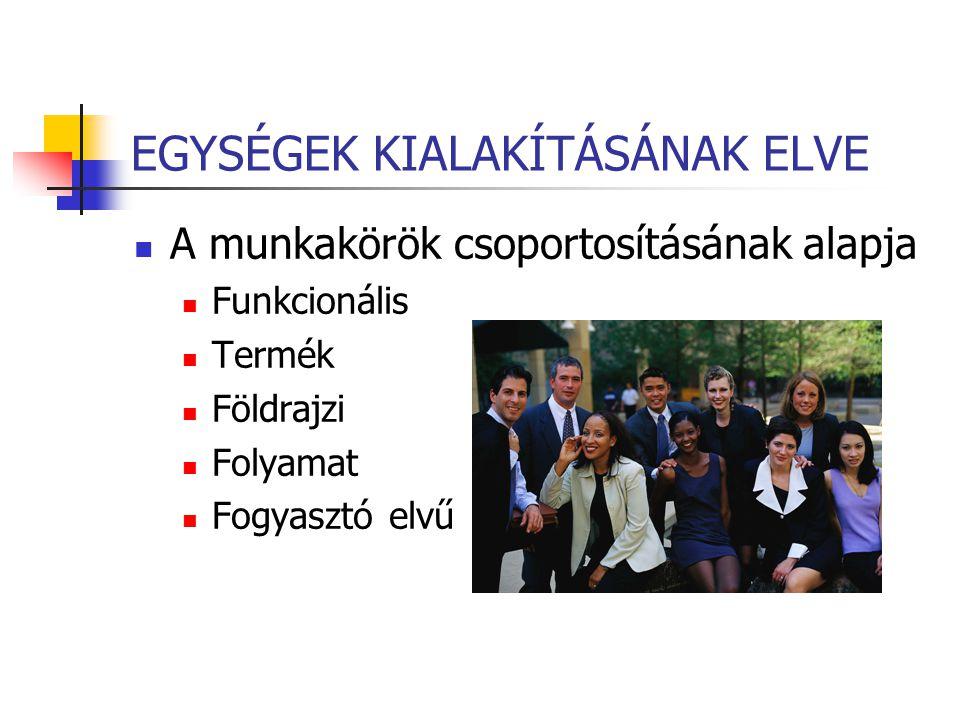 EGYSÉGEK KIALAKÍTÁSÁNAK ELVE A munkakörök csoportosításának alapja Funkcionális Termék Földrajzi Folyamat Fogyasztó elvű