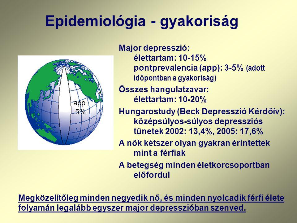 Epidemiológia - gyakoriság Major depresszió: élettartam: 10-15% pontprevalencia (app): 3-5% (adott időpontban a gyakoriság) Összes hangulatzavar: élettartam: 10-20% Hungarostudy (Beck Depresszió Kérdőív): középsúlyos-súlyos depressziós tünetek 2002: 13,4%, 2005: 17,6% A nők kétszer olyan gyakran érintettek mint a férfiak A betegség minden életkorcsoportban előfordul Megközelítőleg minden negyedik nő, és minden nyolcadik férfi élete folyamán legalább egyszer major depresszióban szenved.