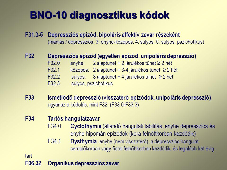 BNO-10 diagnosztikus kódok F31.3-5Depressziós epizód, bipoláris affektív zavar részeként (mániás / depressziós, 3: enyhe-közepes, 4: súlyos, 5: súlyos, pszichotikus) F32Depressziós epizód (egyetlen epizód, unipoláris depresszió) F32.0enyhe:2 alaptünet + 2 járulékos tünet ≥ 2 hét F32.1 közepes:2 alaptünet + 3-4 járulékos tünet ≥ 2 hét F32.2 súlyos:3 alaptünet + 4 járulékos tünet ≥ 2 hét F32.3 súlyos, pszichotikus F33Ismétlődő depresszió (visszatérő epizódok, unipoláris depresszió) ugyanaz a kódolás, mint F32: (F33.0-F33.3) F34Tartós hangulatzavar F34.0 Cyclothymia (állandó hangulati labilitás, enyhe depressziós és enyhe hipomán epizódok (kora felnőttkorban kezdődik) F34.1 Dysthymia enyhe (nem visszatérő), a depressziós hangulat serdülőkorban vagy fiatal felnőttkorban kezdődik, és legalább két évig tart F06.32Organikus depressziós zavar