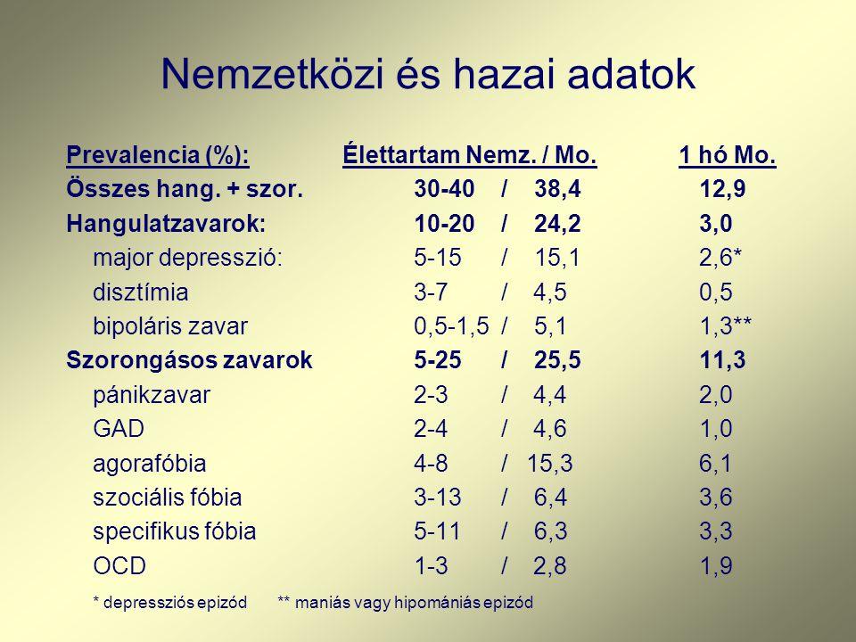 Nemzetközi és hazai adatok Prevalencia (%): Élettartam Nemz. / Mo. 1 hó Mo. Összes hang. + szor.30-40 / 38,412,9 Hangulatzavarok:10-20 / 24,23,0 major