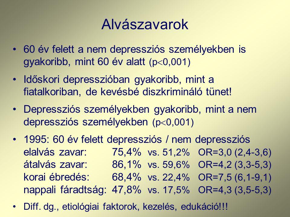 Alvászavarok 60 év felett a nem depressziós személyekben is gyakoribb, mint 60 év alatt (p  0,001) Időskori depresszióban gyakoribb, mint a fiatalkoriban, de kevésbé diszkrimináló tünet.