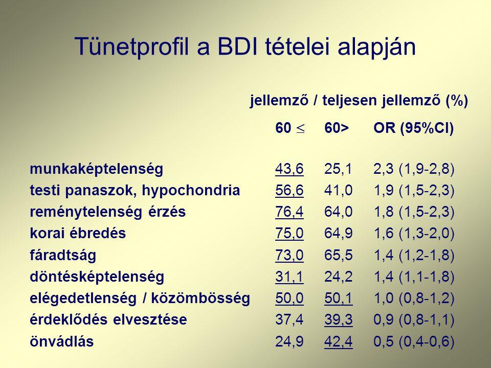 Tünetprofil a BDI tételei alapján jellemző / teljesen jellemző (%) 60  60>OR (95%CI) munkaképtelenség43,625,12,3 (1,9-2,8) testi panaszok, hypochondria56,641,01,9 (1,5-2,3) reménytelenség érzés 76,464,01,8 (1,5-2,3) korai ébredés75,064,91,6 (1,3-2,0) fáradtság73,065,51,4 (1,2-1,8) döntésképtelenség31,124,21,4 (1,1-1,8) elégedetlenség / közömbösség 50,050,11,0 (0,8-1,2) érdeklődés elvesztése37,439,30,9 (0,8-1,1) önvádlás24,942,40,5 (0,4-0,6)