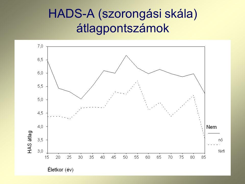 HADS-A (szorongási skála) átlagpontszámok