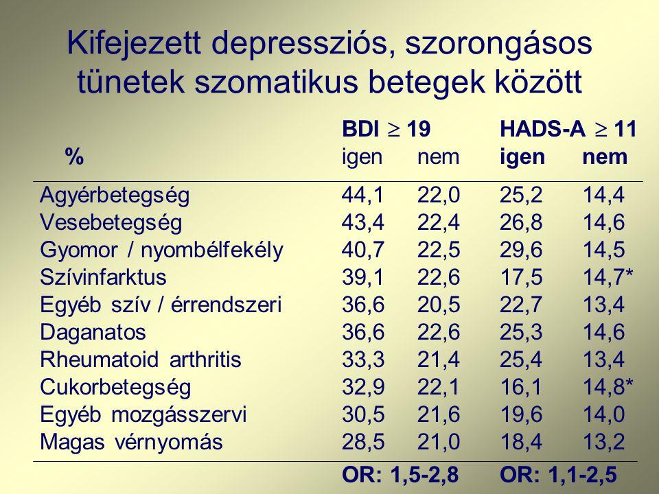 Kifejezett depressziós, szorongásos tünetek szomatikus betegek között BDI  19HADS-A  11 %igennemigennem Agyérbetegség44,122,025,214,4 Vesebetegség43,422,426,814,6 Gyomor / nyombélfekély40,722,529,614,5 Szívinfarktus39,122,617,514,7* Egyéb szív / érrendszeri 36,620,522,713,4 Daganatos36,622,625,314,6 Rheumatoid arthritis33,321,425,413,4 Cukorbetegség32,922,116,114,8* Egyéb mozgásszervi30,521,619,614,0 Magas vérnyomás28,521,018,413,2 OR: 1,5-2,8OR: 1,1-2,5