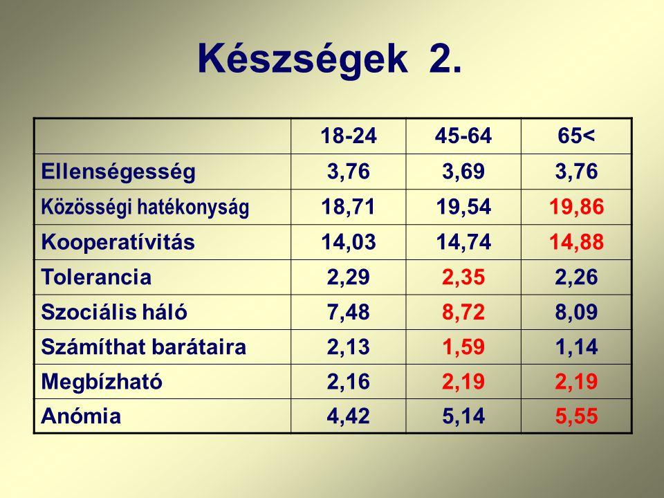 18-2445-6465< Ellenségesség3,763,693,76 Közösségi hatékonyság 18,7119,5419,86 Kooperatívitás14,0314,7414,88 Tolerancia2,292,352,26 Szociális háló7,488