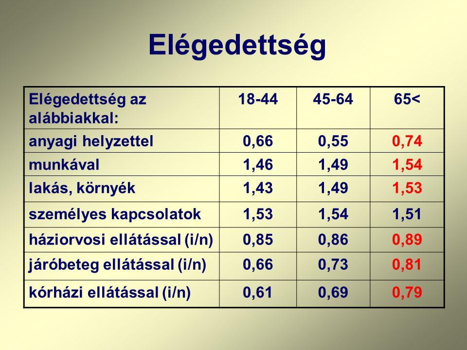 Elégedettség az alábbiakkal: 18-4445-6465< anyagi helyzettel0,660,550,74 munkával1,461,491,54 lakás, környék1,431,491,53 személyes kapcsolatok1,531,54