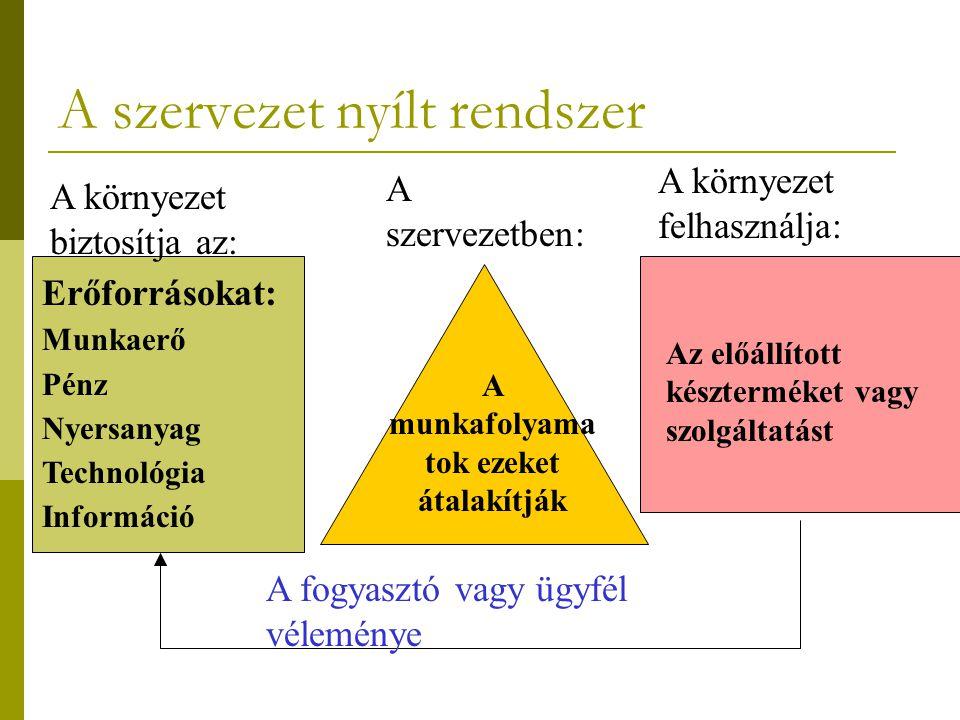 A szervezet nyílt rendszer A környezet biztosítja az: A szervezetben: A környezet felhasználja: Erőforrásokat: Munkaerő Pénz Nyersanyag Technológia In