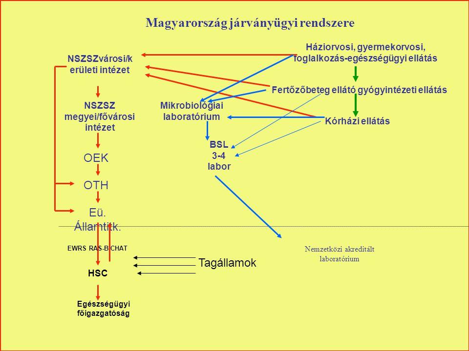 Magyarország járványügyi rendszere Háziorvosi, gyermekorvosi, foglalkozás-egészségügyi ellátás Fertőzőbeteg ellátó gyógyintézeti ellátás NSZSZvárosi/k