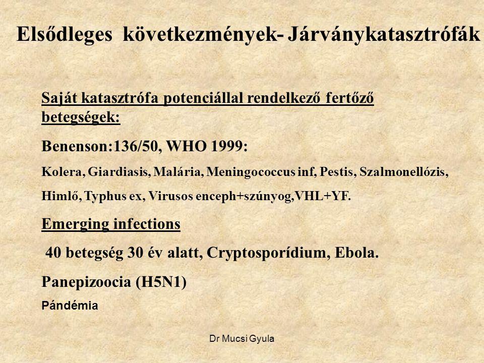 Dr Mucsi Gyula Elsődleges következmények- Járványkatasztrófák Saját katasztrófa potenciállal rendelkező fertőző betegségek: Benenson:136/50, WHO 1999: