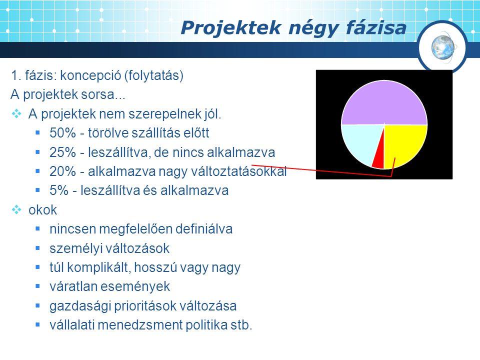 Projektek négy fázisa 1. fázis: koncepció (folytatás) A projektek sorsa...  A projektek nem szerepelnek jól.  50% - törölve szállítás előtt  25% -