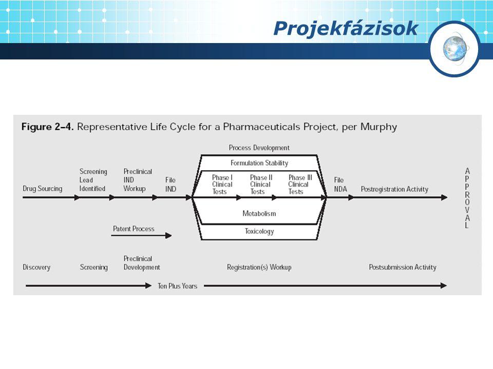 Projekfázisok Európai Bizottság - European Commission (PHARE)