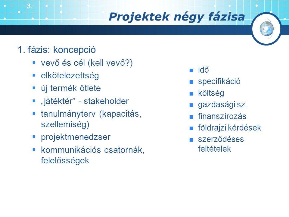 Projektek négy fázisa 1.