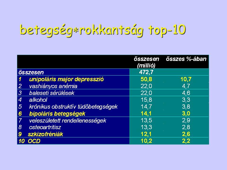 betegség  rokkantság top-10
