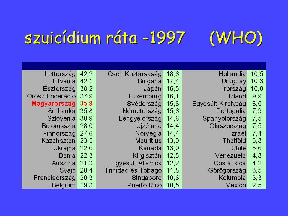 szuicídium ráta -1997 (WHO)